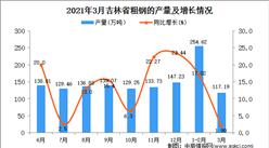 2021年3月吉林省粗钢产量数据统计分析