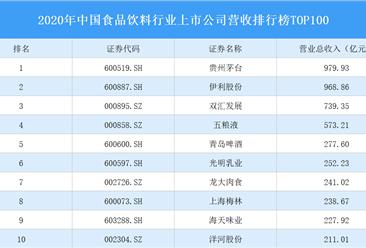 2020年中国食品饮料行业上市公司营收排行榜TOP100(附榜单)