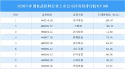 2020年中国食品饮料行业上市公司净利润排行榜TOP100(附榜单)
