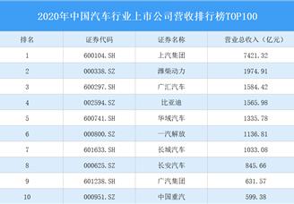 2020年中国汽车行业上市公司营收排行榜TOP100(附榜单)