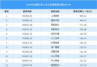 2020年中国传媒行业上市公司营收排行榜TOP100