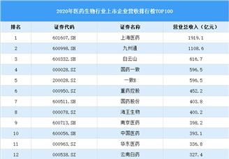 2020年中国化工行业上市公司营收排行榜(附全榜单)