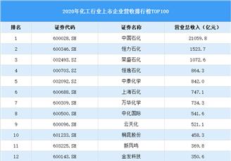 2020年中国化工行业上市公司营收排行榜TOP100