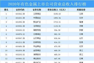 2020年中国有色金属行业上市公司营业总收入排行榜TOP100