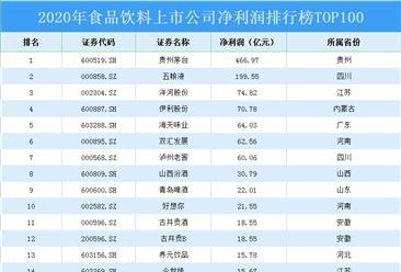 2020年食品饮料上市公司净利润排行榜TOP100