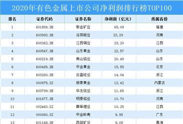 2020年中国有色金属行业上市公司净利润排行榜TOP100