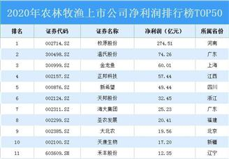 2020年农林牧渔上市公司净利润排行榜TOP50