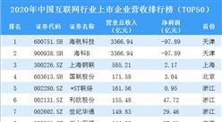 2020年中国互联网行业上市企业营收排行榜TOP50