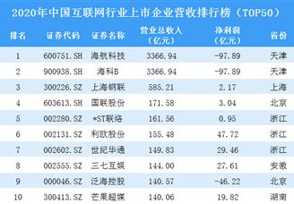 2020年中国互联网行业上市企业营收排行榜(TOP50)