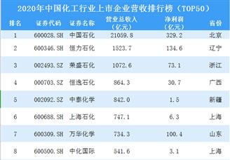 2020年中国化工行业上市企业营收排行榜(TOP50)
