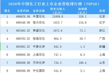 2020年中国化工行业上市企业营收排行榜TOP50