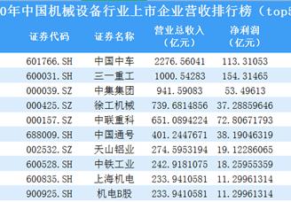 2020年中国机械设备行业上市企业营收排行榜(top50)