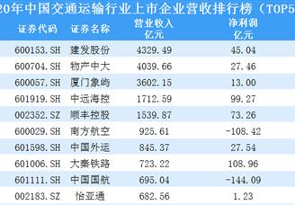 2020年中国交通运输行业上市企业营收排行榜(TOP50)