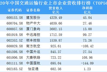 2020年中国交通运输行业上市企业营收排行榜TOP50