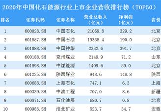 2020年中国化石能源行业上市企业营收排行榜(TOP50)