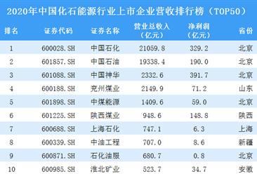2020年中国化石能源行业上市企业营收排行榜TOP50