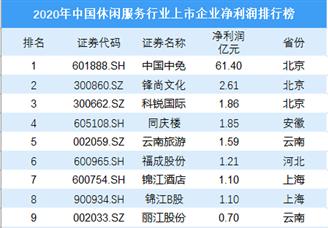 2020年中国休闲服务上市企业净利润排行榜