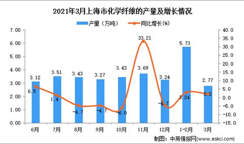 2021年3月上海市化学纤维产量数据统计分析