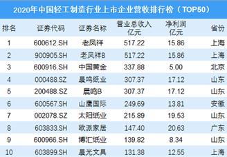 2020年中国轻工制造行业上市企业营收排行榜(TOP50)