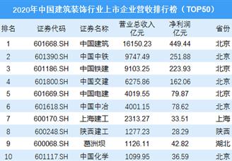 2020年中国建筑装饰行业上市企业营收排行榜(TOP50)