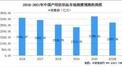 2021年中国产用纺织品市场规模及行业发展前景分析(图)
