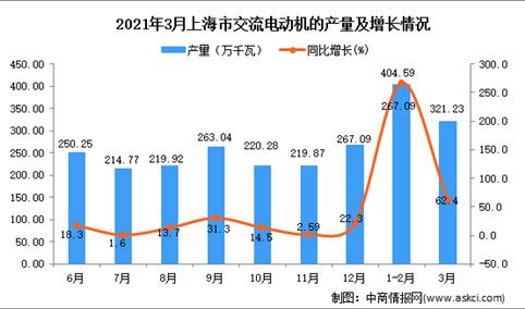 2021年3月上海市交流电动机产量数据统计分析