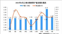 2021年3月上海市铜材产量数据统计分析