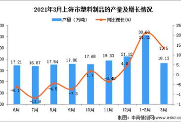 2021年3月上海市塑料制品产量数据统计分析