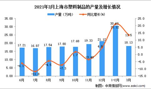 2021年3月上海市塑料制成品产量数据统计分析