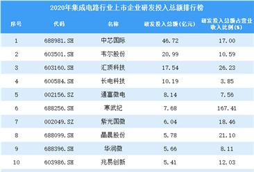 2020年集成电路行业上市企业研发投入总额排行榜(附全榜单)
