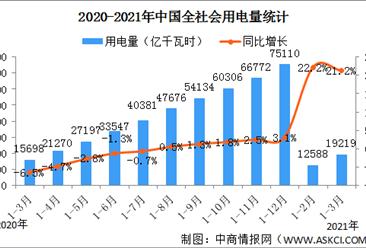 2021年一季度能源供需情况分析:成品油消费环比下降(图)