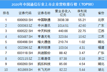 2020年中国通信行业上市企业营收排行榜TOP50