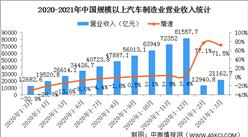 汽车企业经营效益快速恢复!一季度汽车制造业利润同比增长8.43倍(图)