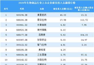 2020年生物制品行业上市企业研发投入总额排行榜(附全榜单)