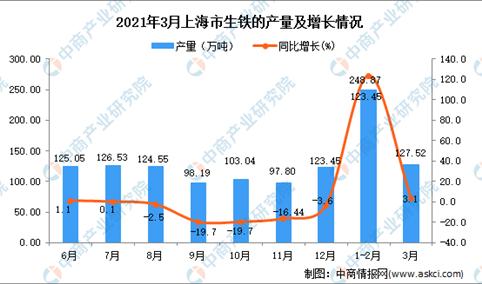 2021年3月上海市生铁产量数据统计分析