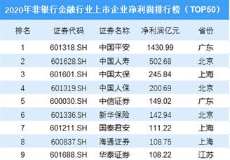 2020年非银行金融行业上市企业净利润排行榜(TOP50)