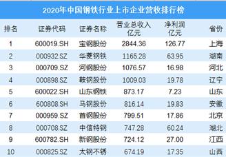 2020年中国钢铁行业上市企业营收排行榜