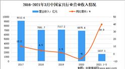 2021年1-3月中国家具行业运行情况分析:产量达2.46亿件
