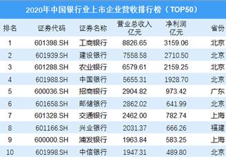 2020年中国银行业上市企业营收排行榜(TOP50)