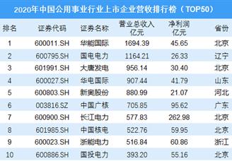 2020年中国公用事业行业上市企业营收排行榜(TOP50)