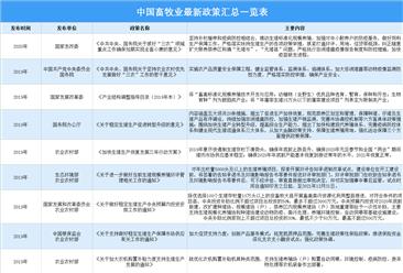 2021年中国畜牧业最新政策汇总一览(图)