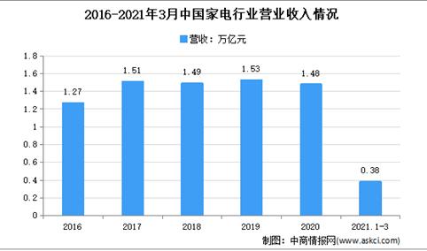 2021年1-3月中国家电行业运行情况分析:产量同比增长54.6%