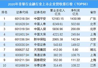 2020年非银行金融行业上市企业营收排行榜(TOP50)