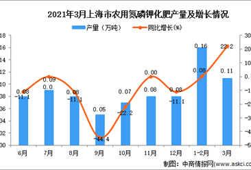 2021年3月上海市化肥产量数据统计分析