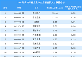 2020年房地产行业上市企业研发投入总额排行榜(附全榜单)