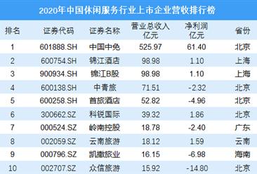 2020年中国休闲服务行业上市企业营收排行榜
