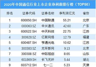 2020年中国通信行业上市企业净利润排行榜(TOP50)