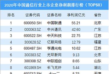2020年中国通信行业上市企业净利润排行榜TOP50