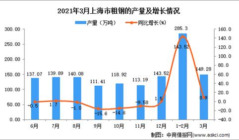 2021年3月上海市粗钢产量数据统计分析