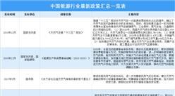 2021年中国能源行业最新政策汇总一览(图)